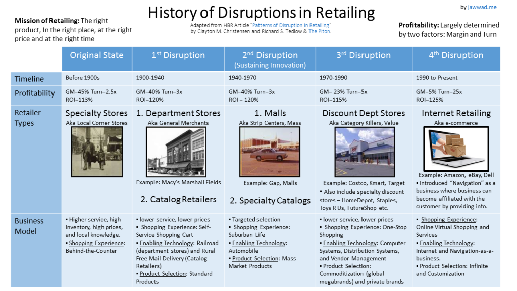 history of the retail industry The evolution of the supermarket industry: from a&p to walmart paul b ellickson university of rochester march 15, 2015 abstract this chapter identifies important economic features of the supermarket industry.